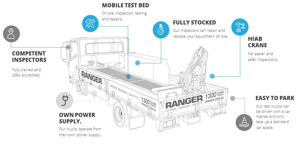 Mobile Lifting Equipment Testing Services | Ranger Lifting